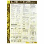 Voggenreiter Poster Basics Of Drumming