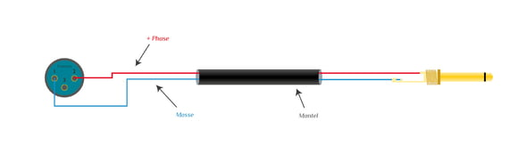 Lautsprecherkabel XLR - Klinke