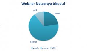 Nutzertypen