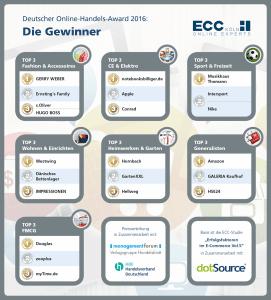 Übersicht der Preisträger aller Kategorien. Quelle: ECC Köln