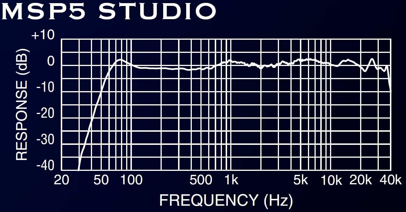 Spectre de la Yamaha MSP 5